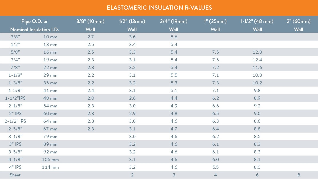 how to choose r value for insulation